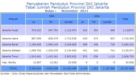 jumlah penduduk jakarta 2012