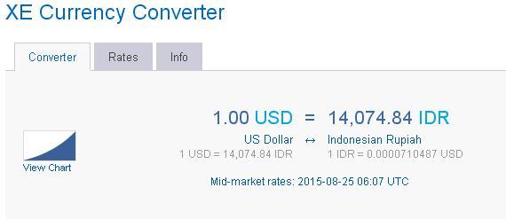 1 us dolar sama dengan 14,074 rupiah