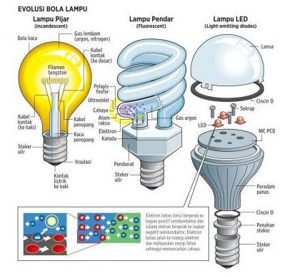 lampu dari waktu ke waktu